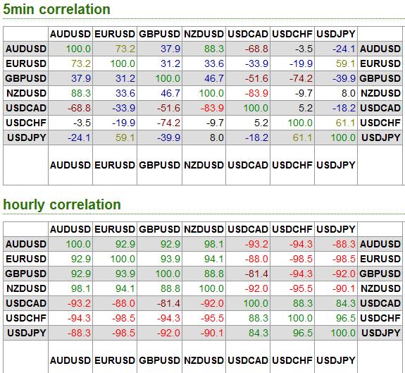 Forex correlazione tra valute