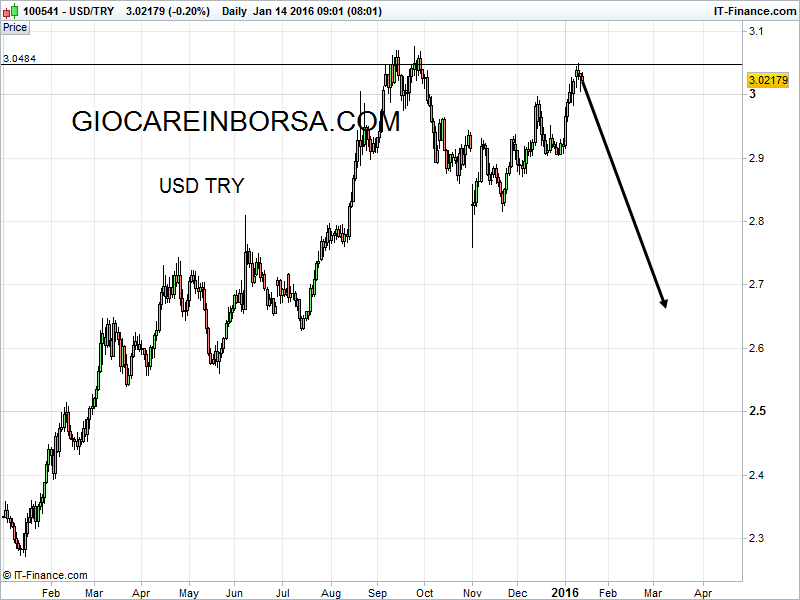 Forex try usd
