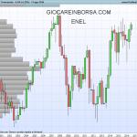 Azioni Enel, la crescita può continuare?