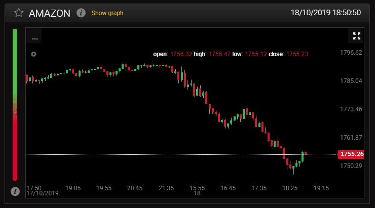 Il grafico dei prezzi 24option