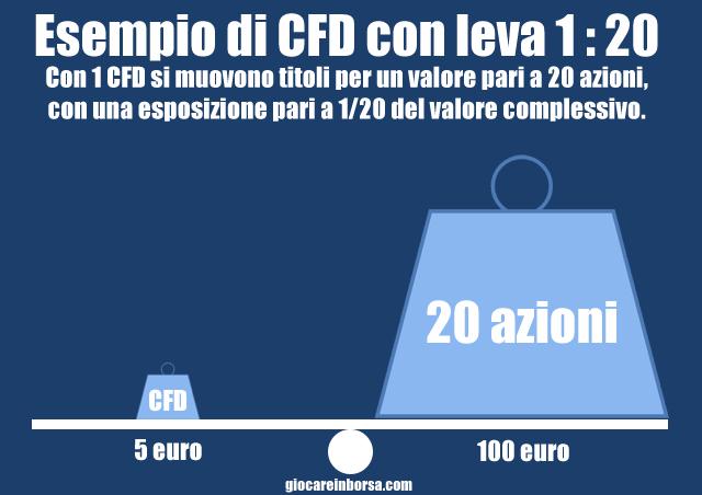 Come funziona la leva finanziaria dei CFD
