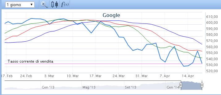indicatore-coccodrillo-trading