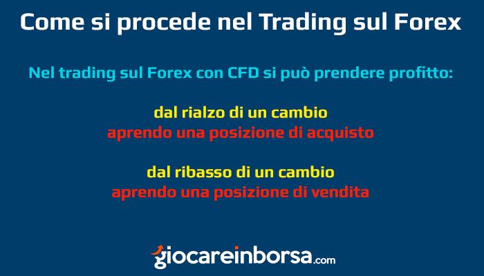 Come si procede nel trading sul Forex
