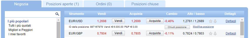 vendita-leva-forex