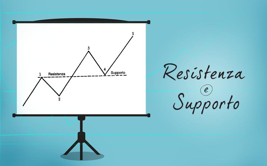 Supporto e resistenza forex