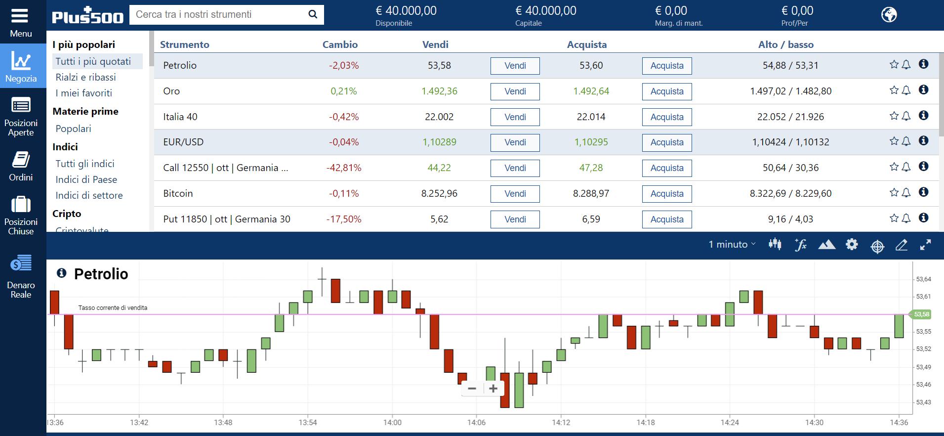 La piattaforma di trading Plus500, broker CFD