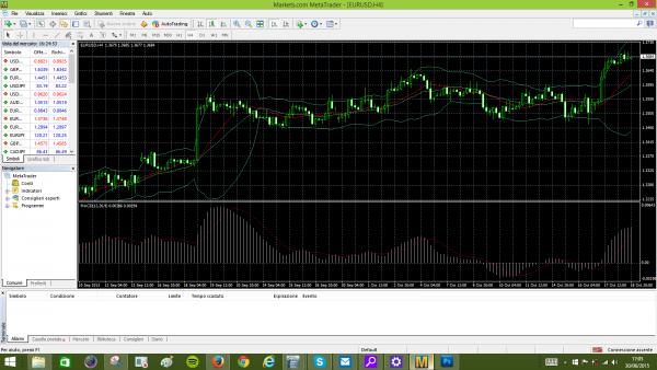 strategia trading con bande e MACD su MT4