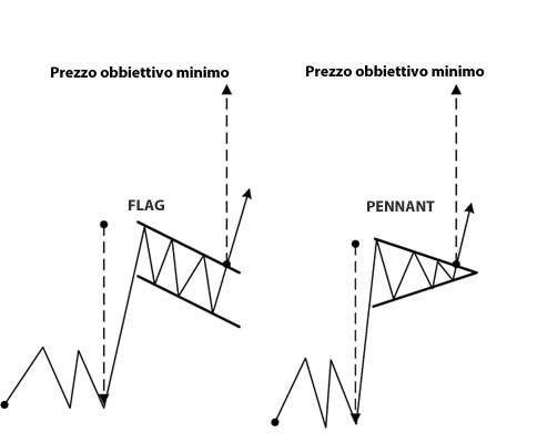 pattern-proseguimento-flag-pennant