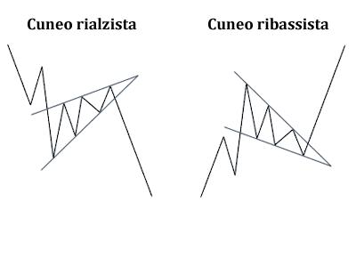 figura del cuneo nell'analisi tecnica