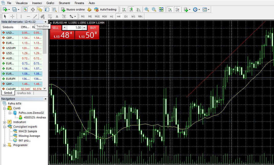 come disegnare una trendline su un grafico di MetaTrader 4