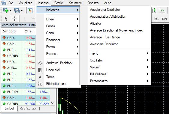 Menu degli indicatori di MetaTrader4