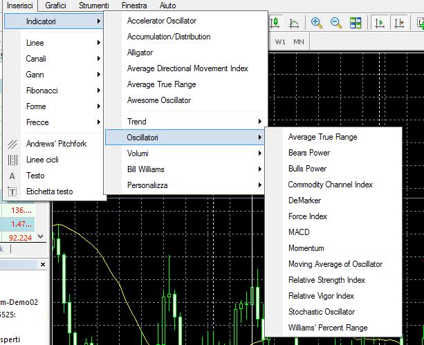 oscillatori su MetaTrader 4