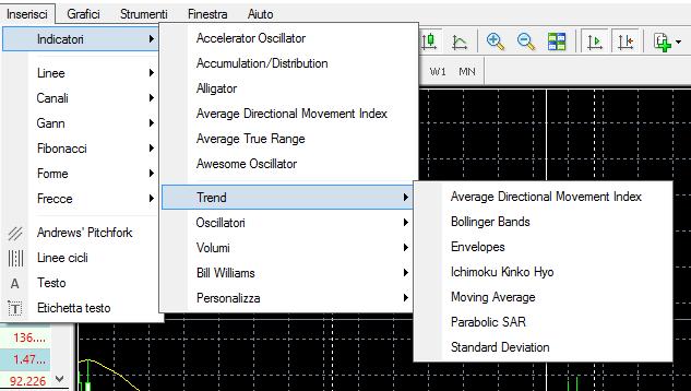indicatori per trend di MetaTrader4
