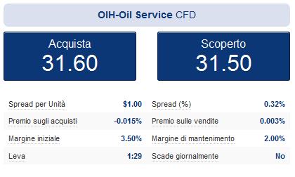ETF petrolio, dettagli del cfd su ETF OIH