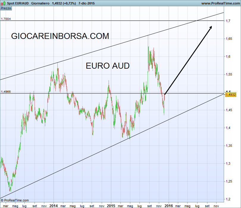 AUD/USDEven after clearing six-week old descending trend-line, the AUDUSD presently struggles with an intermediate resistance-line, at , in order to justify its strength. If the pair reverses from said barrier, the , the and the are likely following supports to gain market attention.