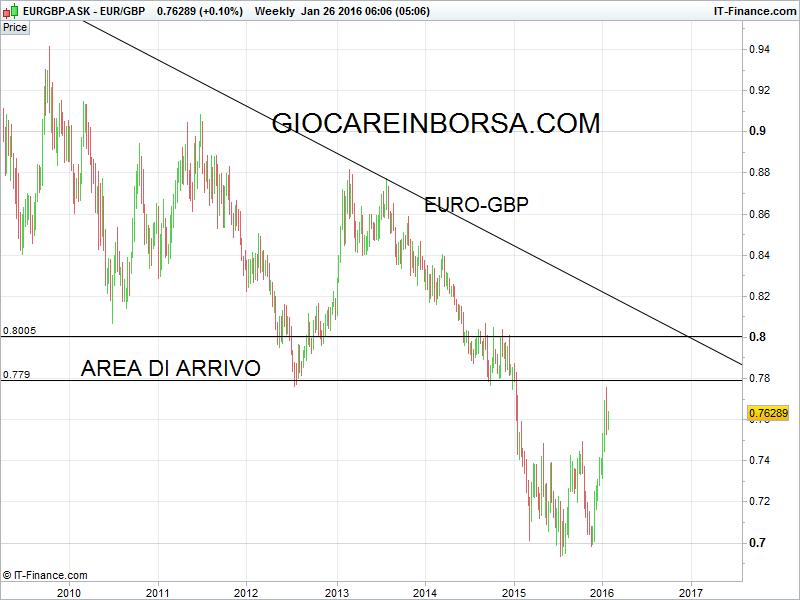Euro Gbp