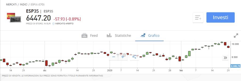 Come fare trading su IBEX35 con eToro