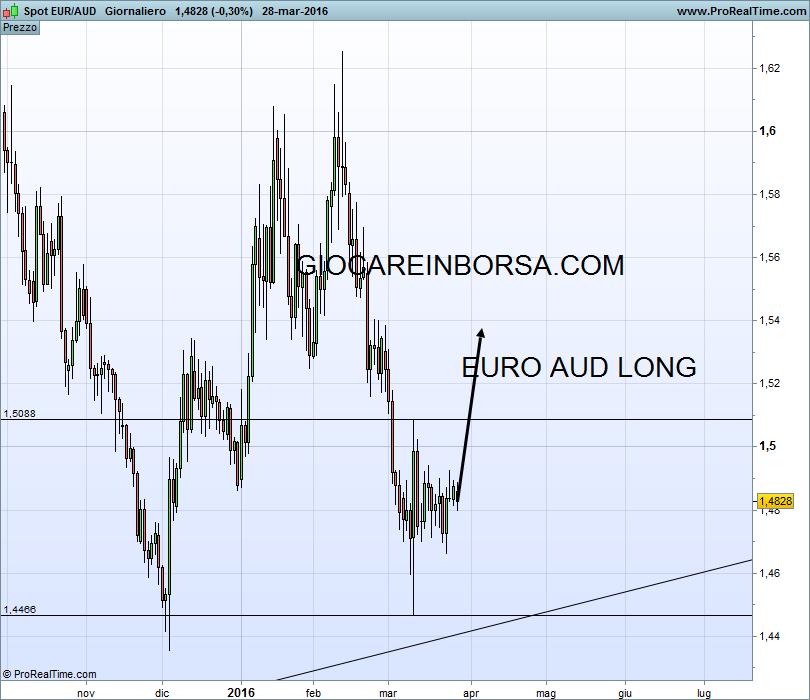 Euro Aud, il ciclo sta per ripartire