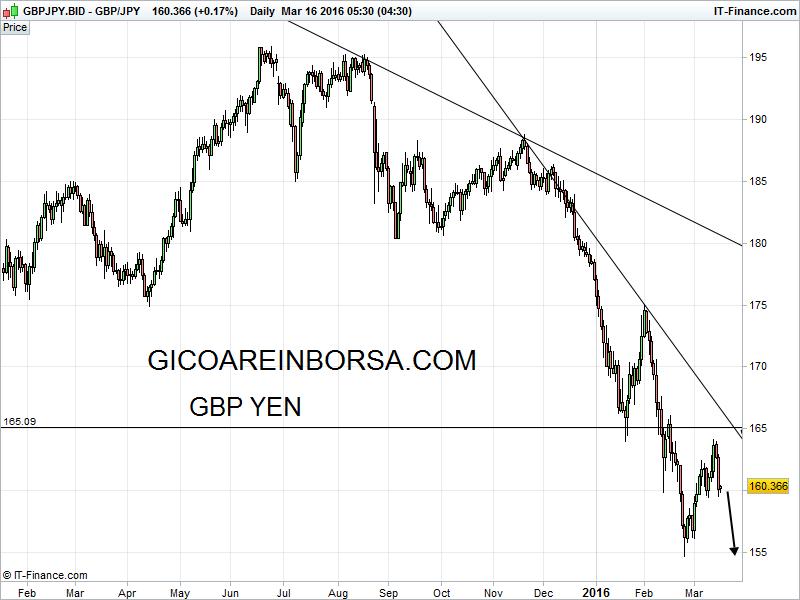 Forex yen gbp