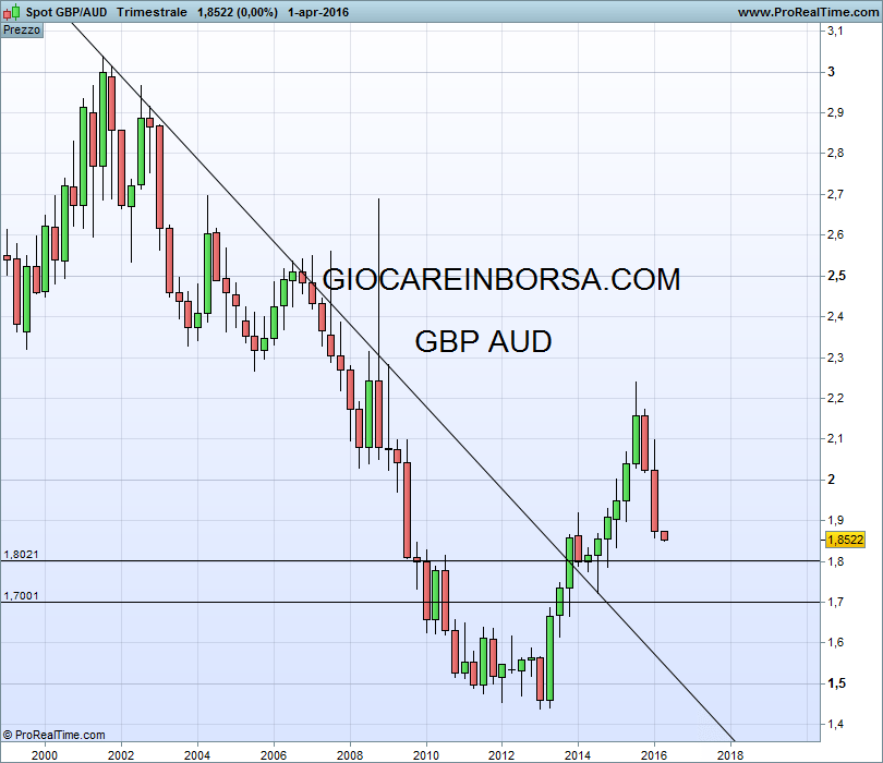 GBP/AUD thus refers to the exchange rate of the United Kingdom Pound in Australian Dollar, ie the value of the English currency expressed in Australian currency. The notation used is GBP / AUD, but there are others, such as GBPAUD or GBP-AUD. The symbol for GBP can be written £.The symbol for AUD can be written $. Note also that the UK country code is GBR or GB. The Australia country code is.