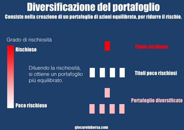 Come funziona la diversificazione di un portafoglio azionario