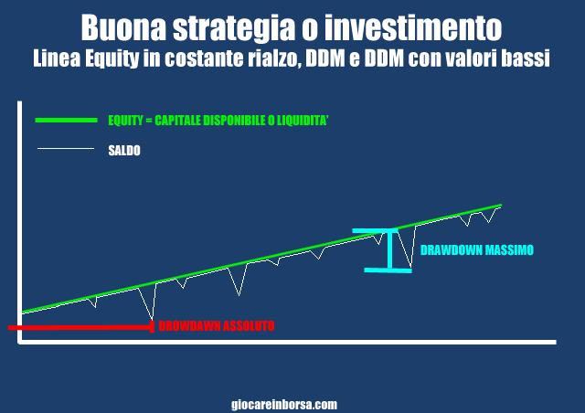 Drawdown tipico del buon investimento