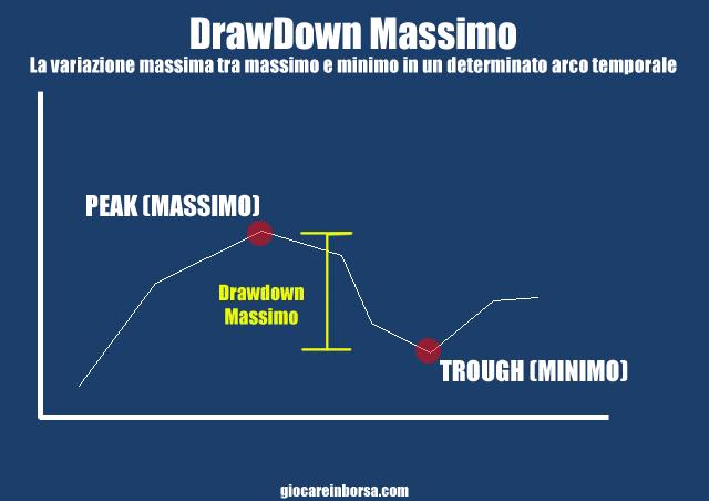 Cosa è il drawdown massimo