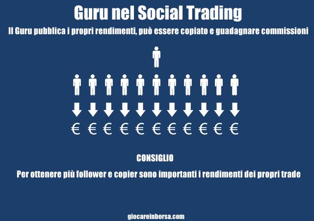 Guru dei social trading