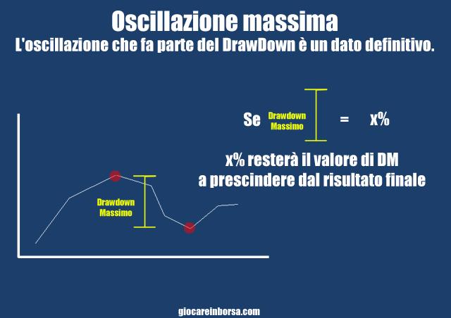 Il drawdown come oscillazione massima