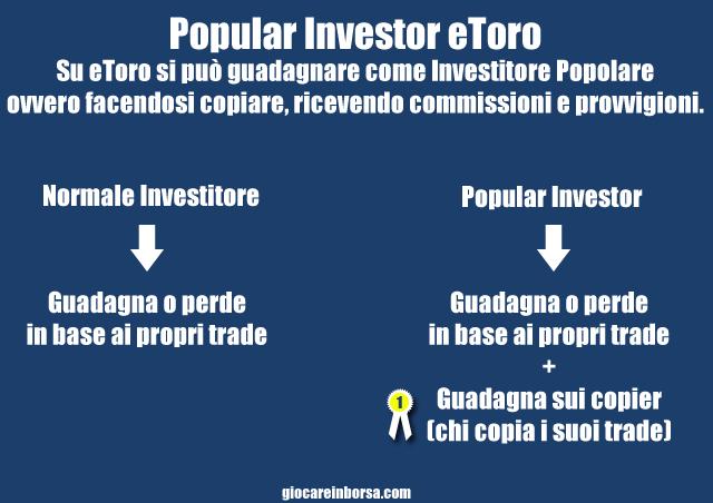 Popular Investor eToro, come funziona e come diventare un investitore professionale.