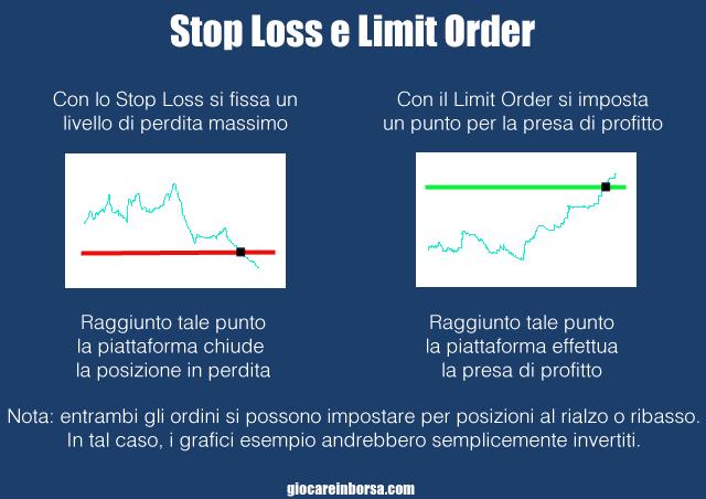Come funzionano gli ordini stop loss e limit order per la gestione del rischio nel trading azioni