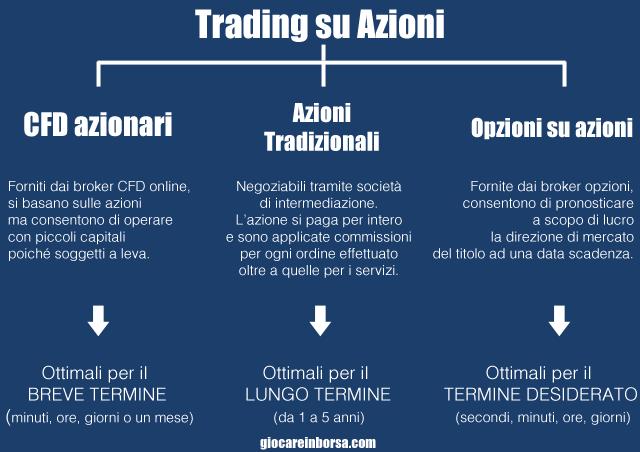 Trading su azioni, le principali modalità di negoziazione