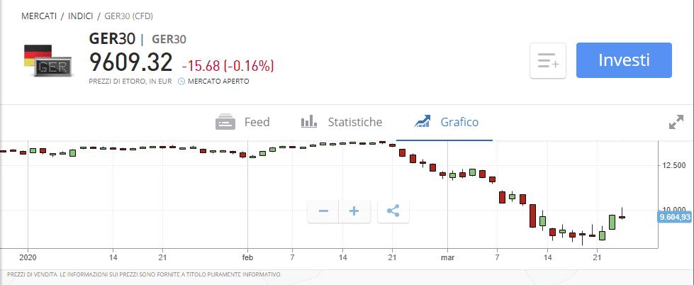 Come fare trading su DAX 30 con eToro