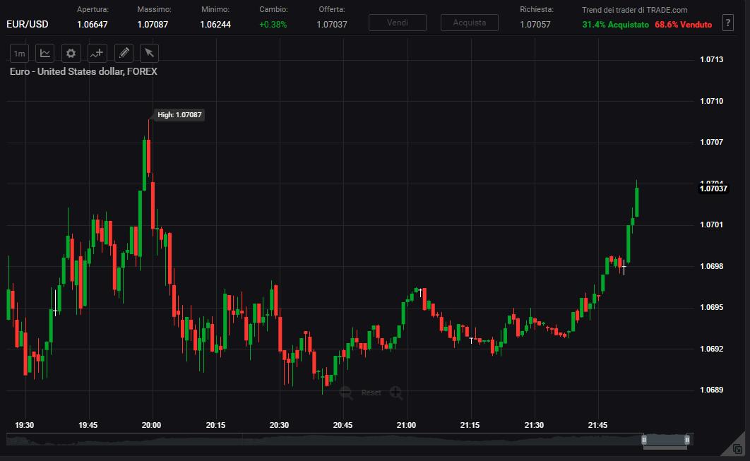 grafici in tempo reale della piattaforma webtrader di trade.com