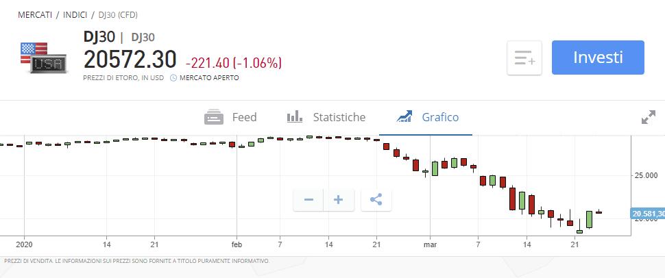 Come fare trading sul Dow Jones con eToro