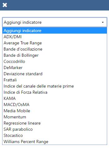 Lista indicatori di Plus500