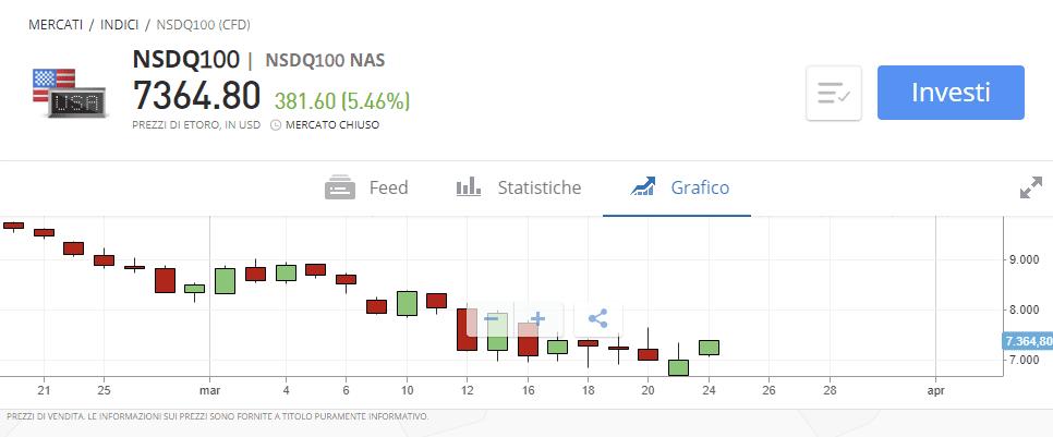 Trading su indice Nasdaq USA