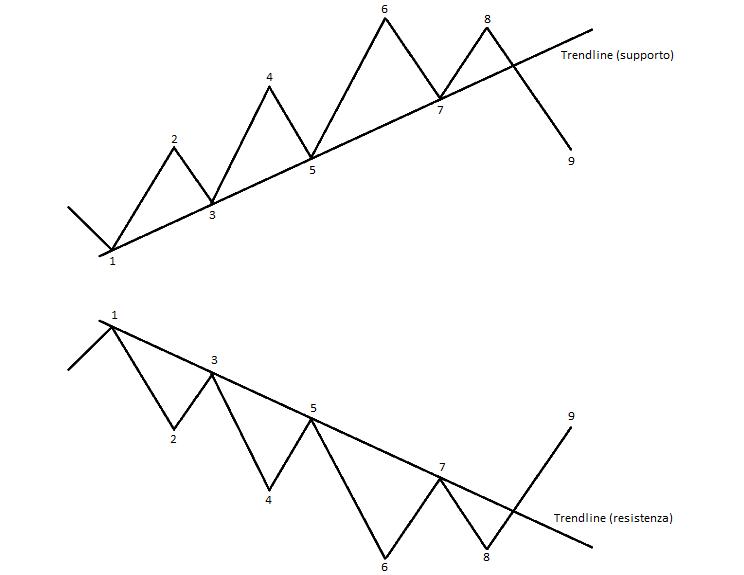 Lezione 9: trendlines, ventaglio, canali e correzioni