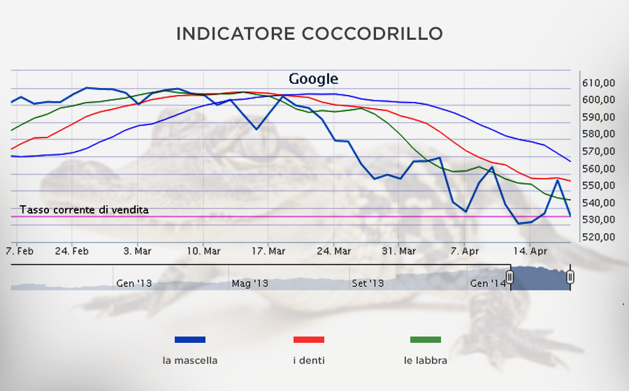 Indicatore coccodrillo