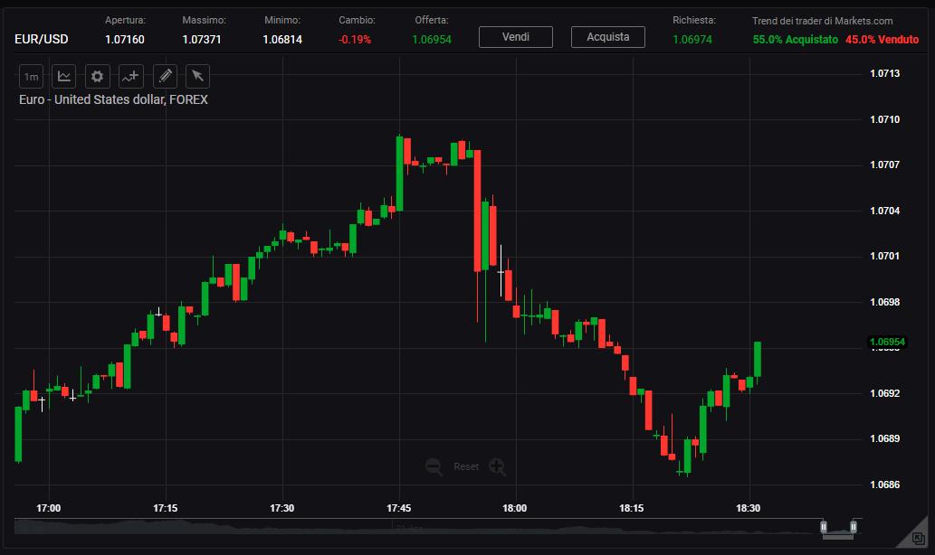 Grafico delle quotazioni della piattaforma Webtrader di Markets.com