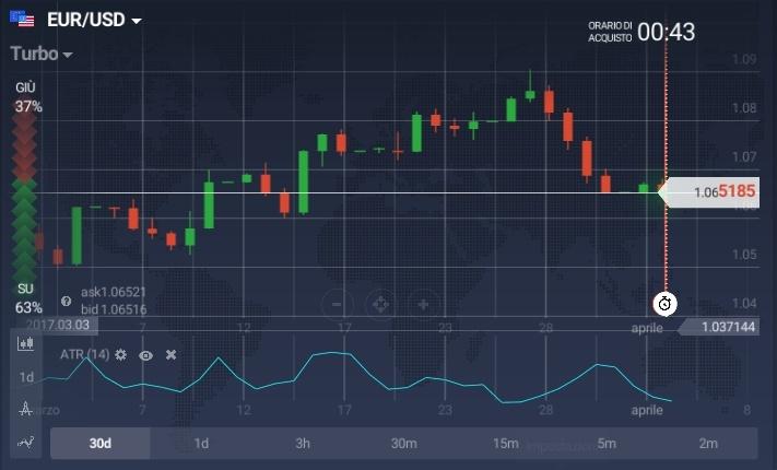Applicazione dell'indicatore Average True Range o ATR sulla piattaforma IQ Option