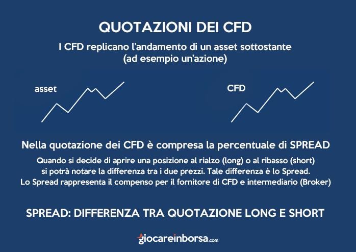 Quotazioni dei CFD, come funzionano