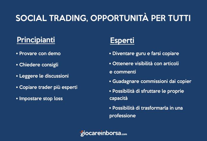 Vantaggi dei social trading