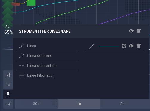 strumenti per disegnare con IQ Option