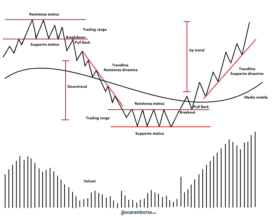 Lezione 8: un po' di terminologia di trading