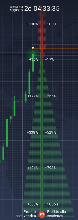Visualizzazione del profitto dopo la vendita e alla scadenza