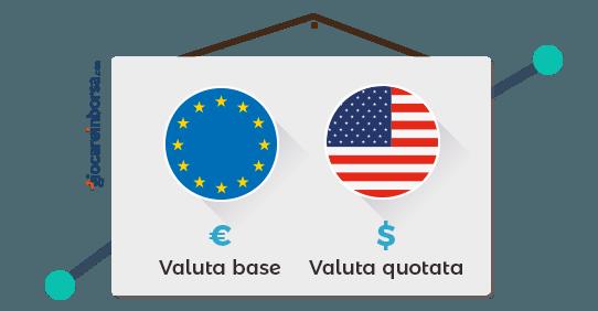 Eur - Usd