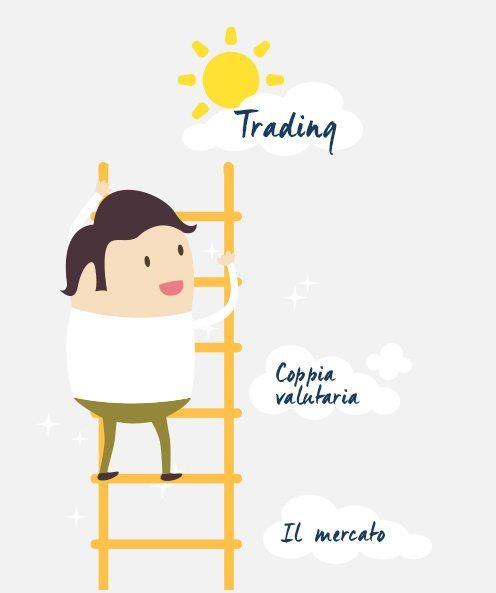conoscenze forex trading