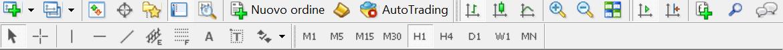 Come si presenta il menu delle barre degli strumenti su MT4 di default