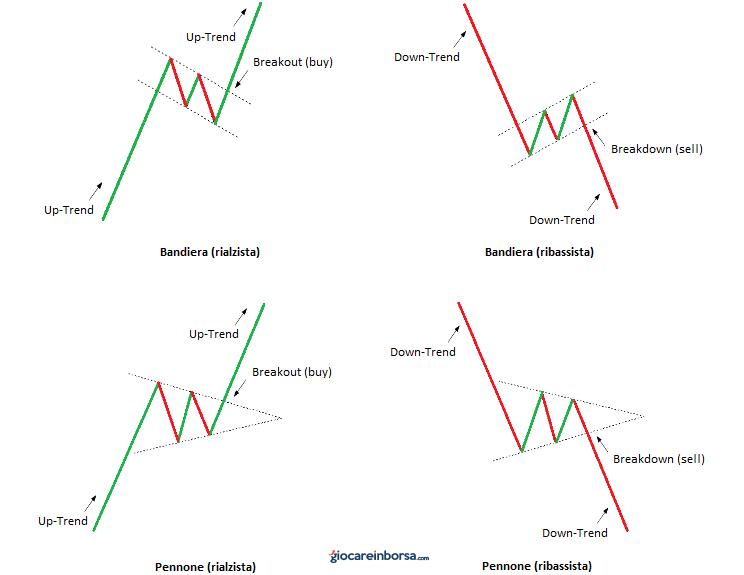 Lezione 13: i patterns di continuazione del trend principale